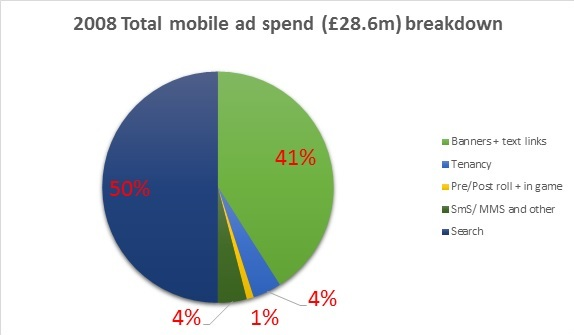 2008 UK mobile ad spend