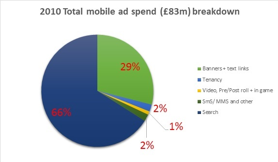 2010 UK mobile ad spend
