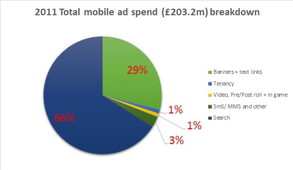 2011 UK mobile ad spend