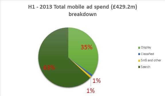 2013 UK mobile ad spend