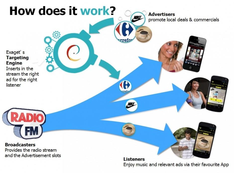 Mobile AUDIO Advertising