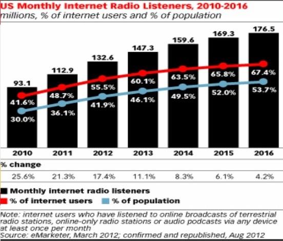 US Monthly internet radio listeners