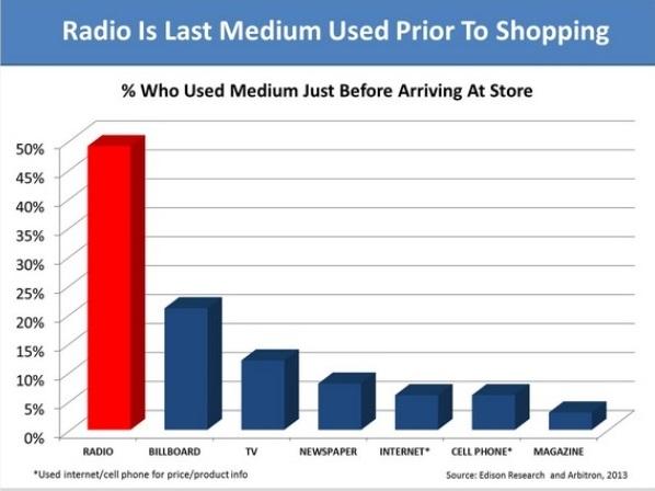 Radio, Medium, Marketing, Advertising