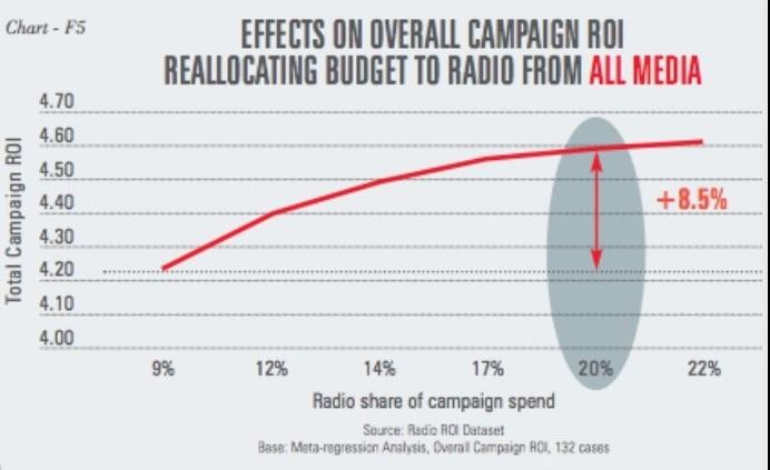 ROI from Radio