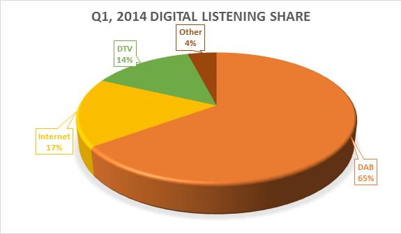 Digital Listening