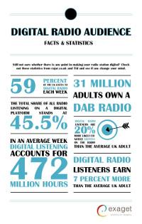 Digital Radio Statistics Infographic