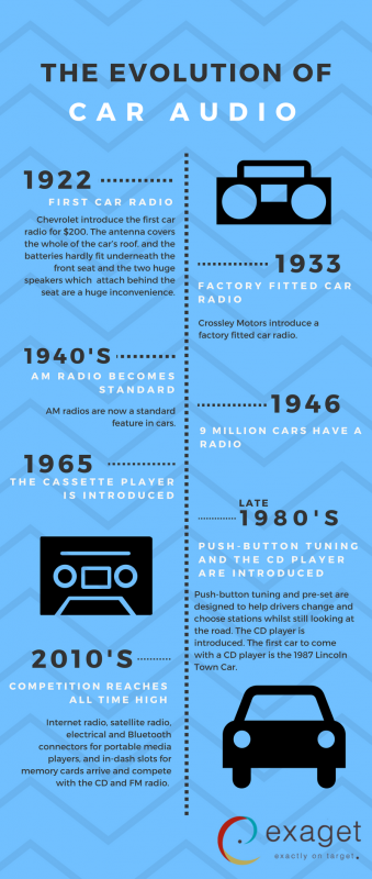 Car Audio Timeline