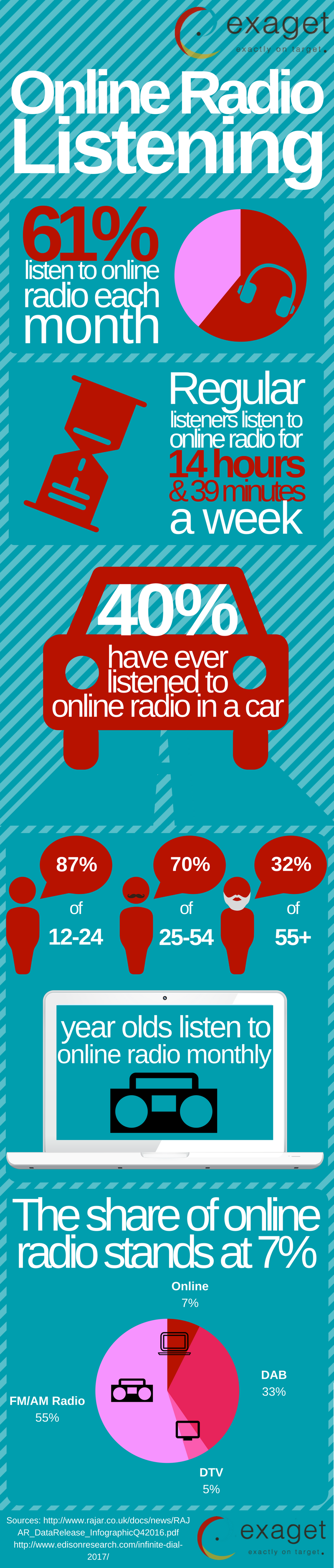 online radio listening infographic