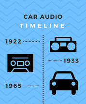 The Evolution of Car Audio – 1922 to Present Day | Infographic